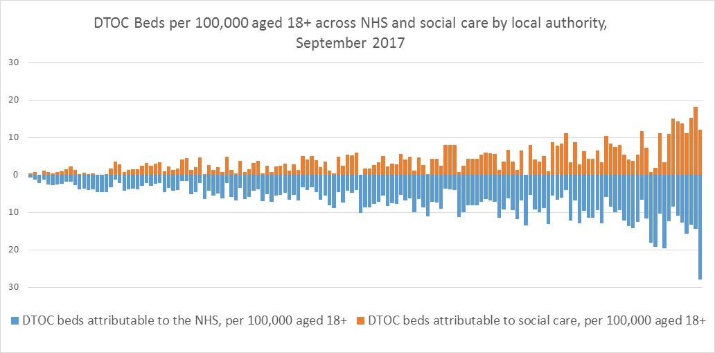 DTOC Beds per 100000 aged 18+ across NHS and social care by local authority area September 2017