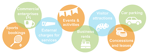 Key sources of income graphic: commercial enterprises - sports bookings - external charges for services - events and activities - business rents - visitor attractions - concessions and leases - car parking