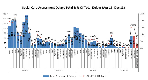 Social care assessment delays total and percentage of total delays - 15 April to 18 December