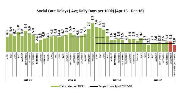 Social care delays - average daily days per 100K - 15 April to 18 December
