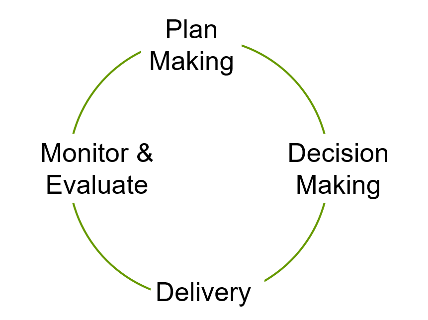 This image shows the planning system as a feedback loop, a circle where plans lead to decisions which lead to delivery then monitring and evaluation lead back to plans